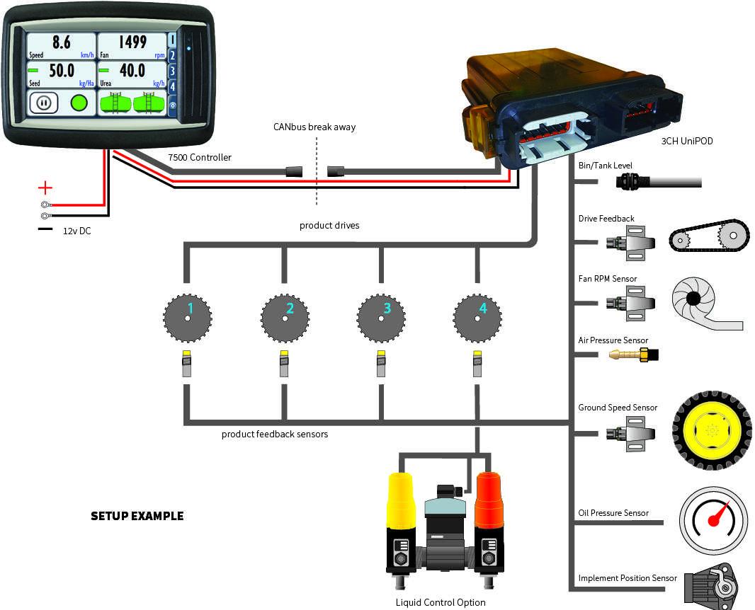 7500 Seeder Controller Monitor Farmscan SmartAG Systems